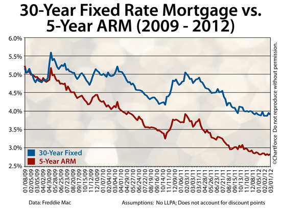 Annual Mortgage Review