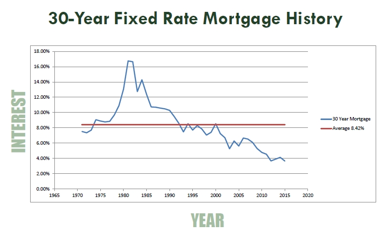 Mortgage_Rate_History